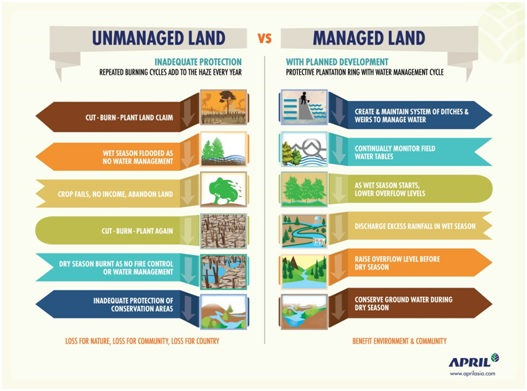 april land management